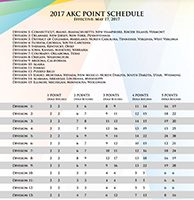2017 AKC Point Schedule